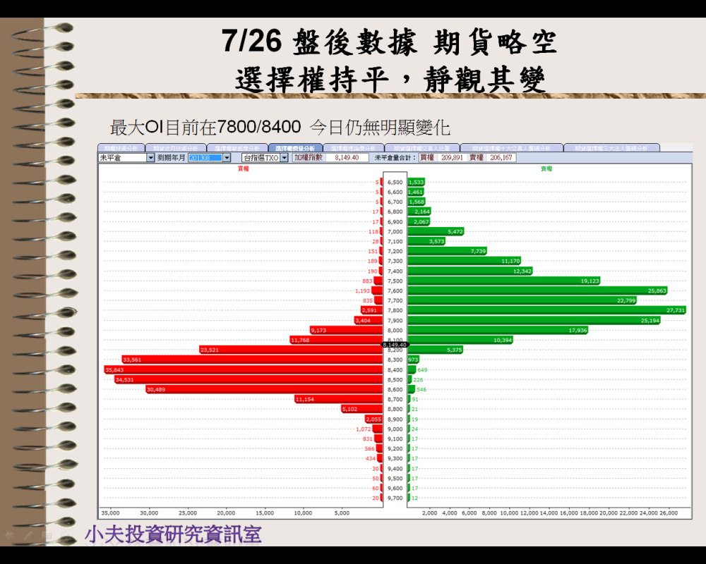 7/26 盤後數據 期貨略空,選擇權持平→靜觀其變_02