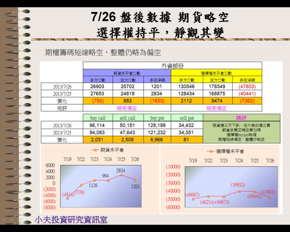 7/26 盤後數據 期貨略空,選擇權持平→靜觀其變_03
