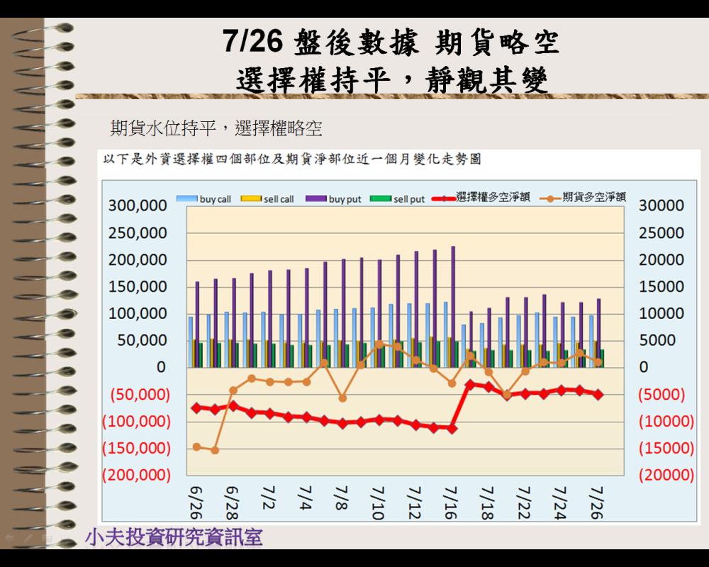 7/26 盤後數據 期貨略空,選擇權持平→靜觀其變_04