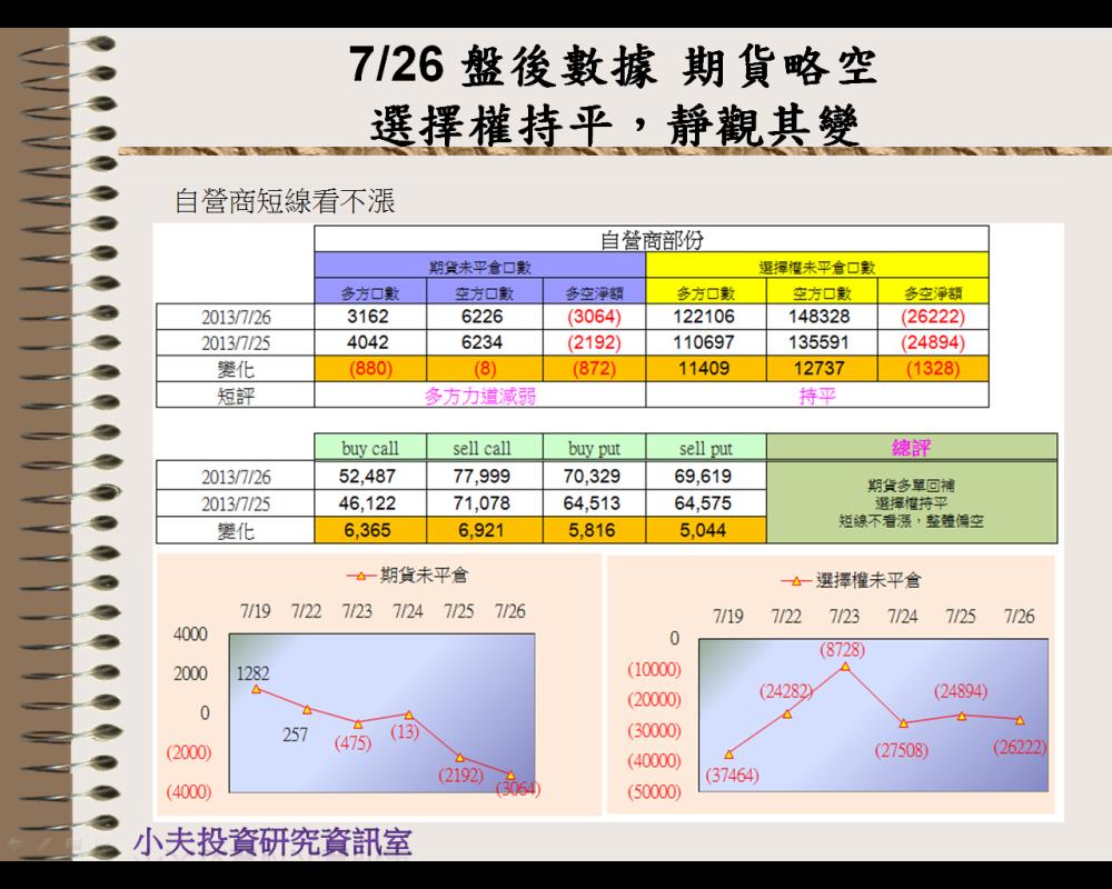 7/26 盤後數據 期貨略空,選擇權持平→靜觀其變_05