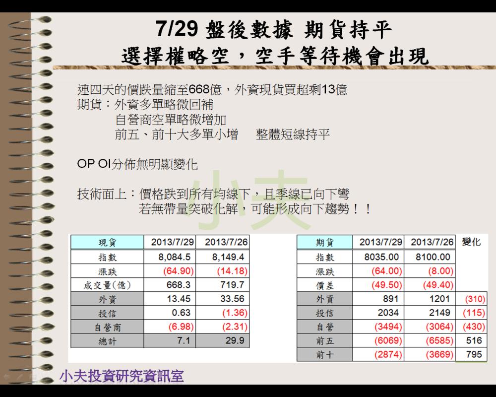 7/29 盤後數據 期貨持平,選擇權略空→空手等待機會出現