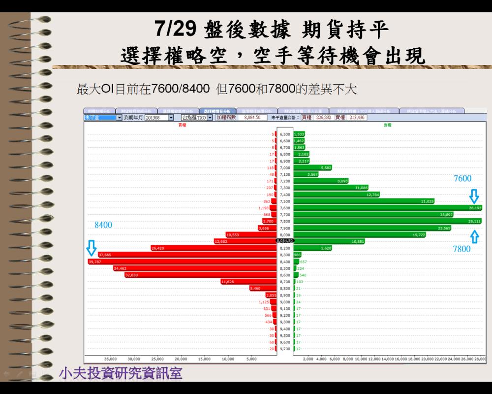 7/29 盤後數據 期貨持平,選擇權略空→空手等待機會出現_02