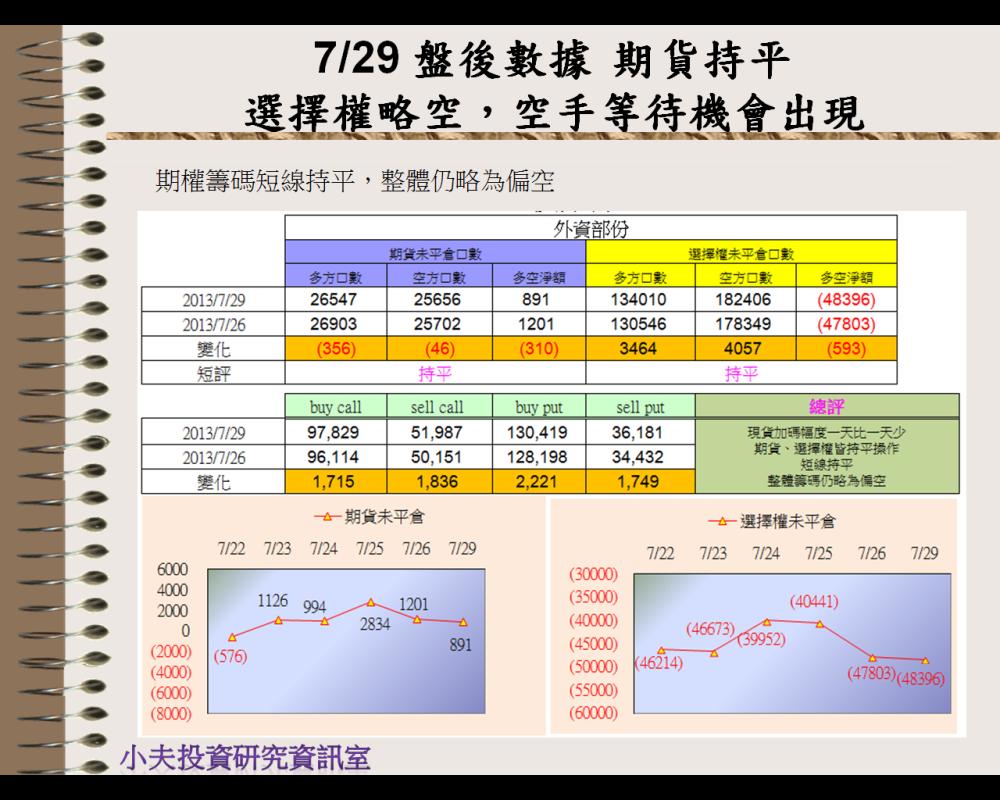 7/29 盤後數據 期貨持平,選擇權略空→空手等待機會出現_03