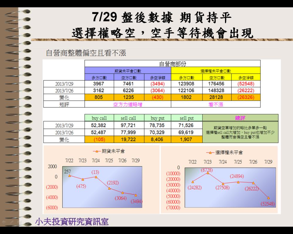 7/29 盤後數據 期貨持平,選擇權略空→空手等待機會出現_05