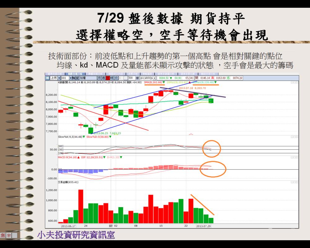 7/30 美股修正歐小漲,台股短線不再多,空手等待好機會_04