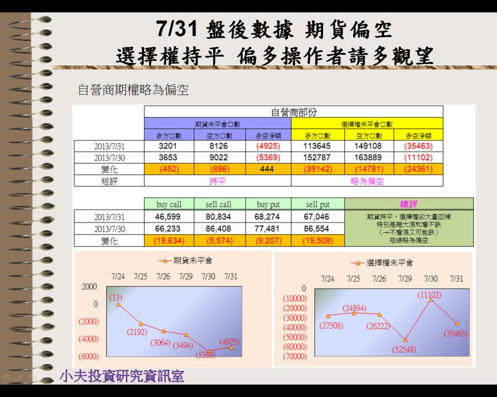 7/31 盤後數據 期貨偏空,選擇權持平,偏多操作者請多觀望_05