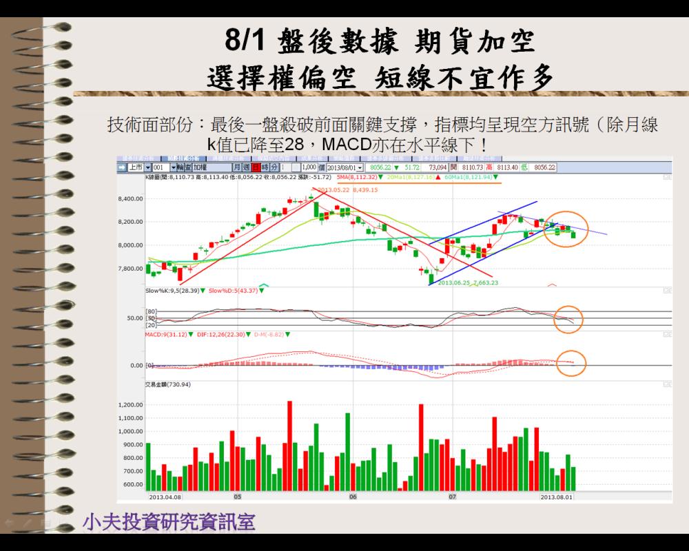 8/2 盤前分析 歐美全面大漲,台股是否能跟上腳步?_04