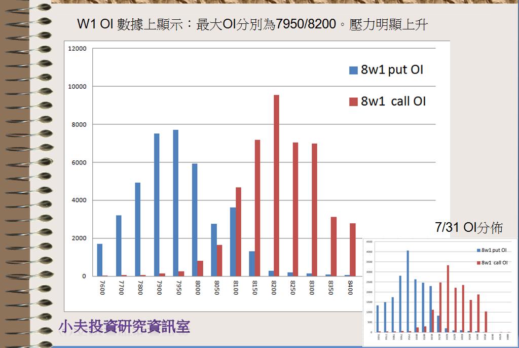 8/2 盤前分析 歐美全面大漲,台股是否能跟上腳步?_03
