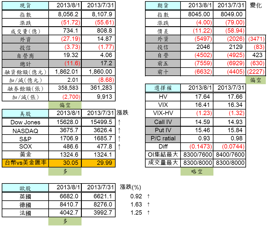 8/2 盤前分析 歐美全面大漲,台股是否能跟上腳步?