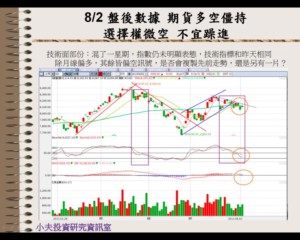 8/5 盤前分析:趨勢出現再出招_04