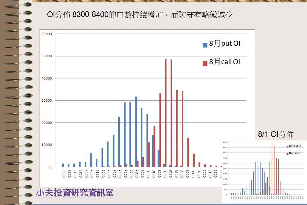 8/5 盤前分析:趨勢出現再出招_02