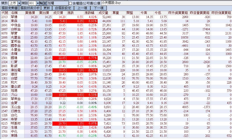 8/2 小夫程式選股 近期出現買訊個股