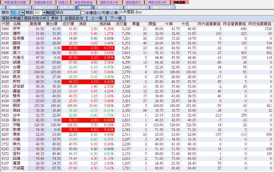 8/2 小夫程式選股 近期出現買訊個股_03