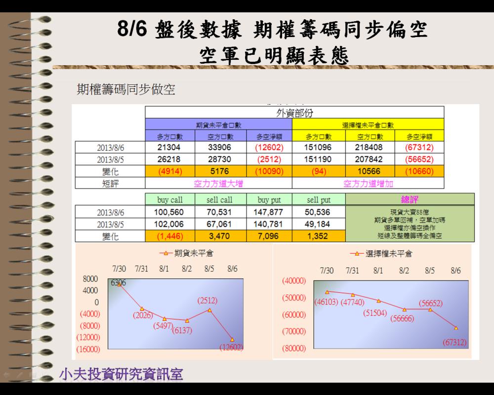 8/6 盤後數據 籌碼會說話→空軍已明顯表態_03