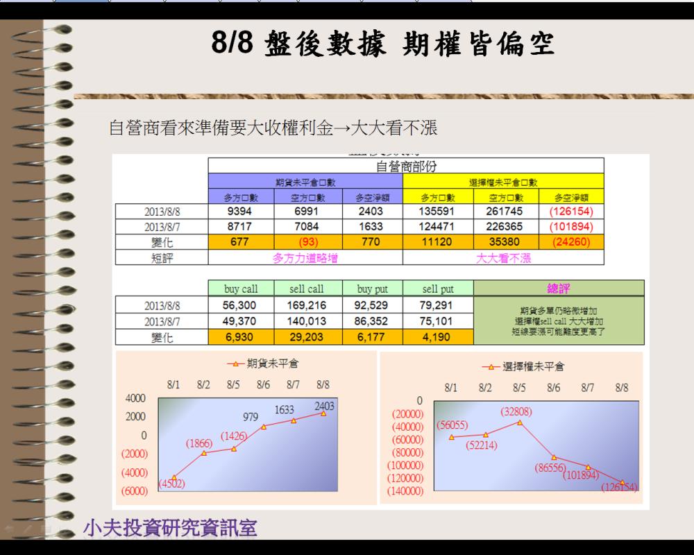 8/8 盤後數據  看似風平浪靜下的波濤洶勇_05