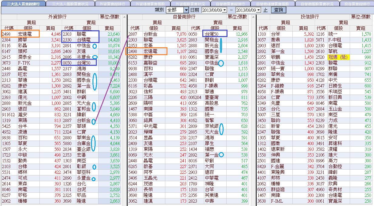 8/9 三大法人買賣 & 三大期指(電子硬撐中)