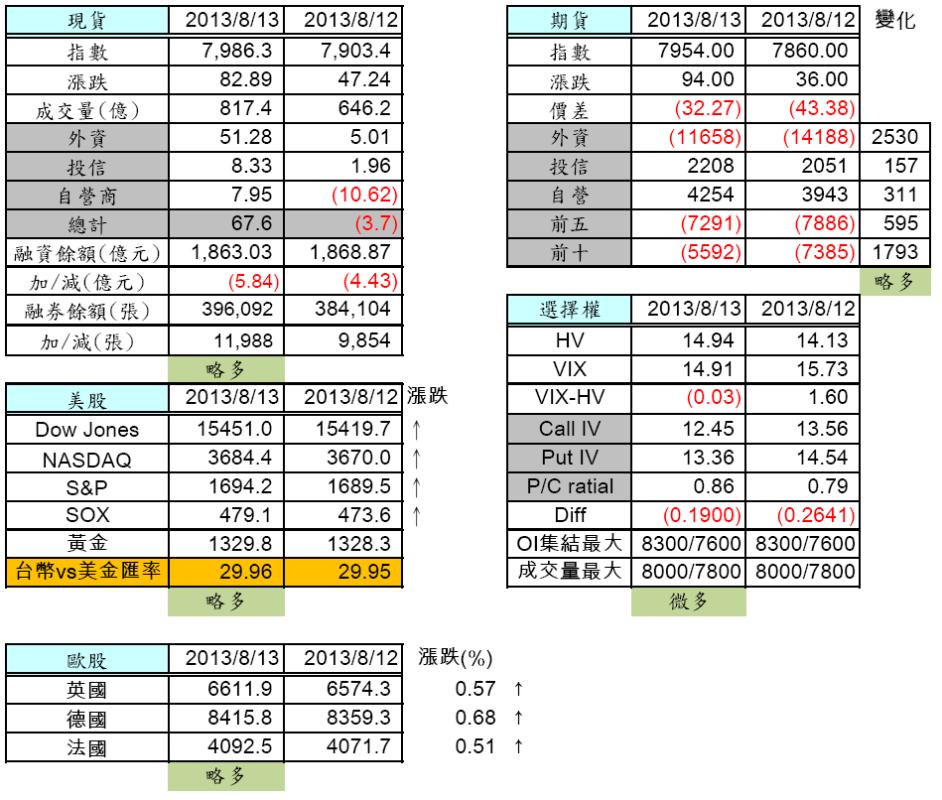 8/14 盤前分析 今日週結算
