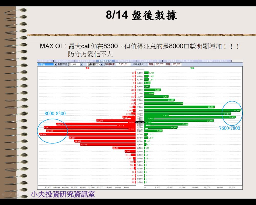 8/14 盤後數據 壓力相對重_02
