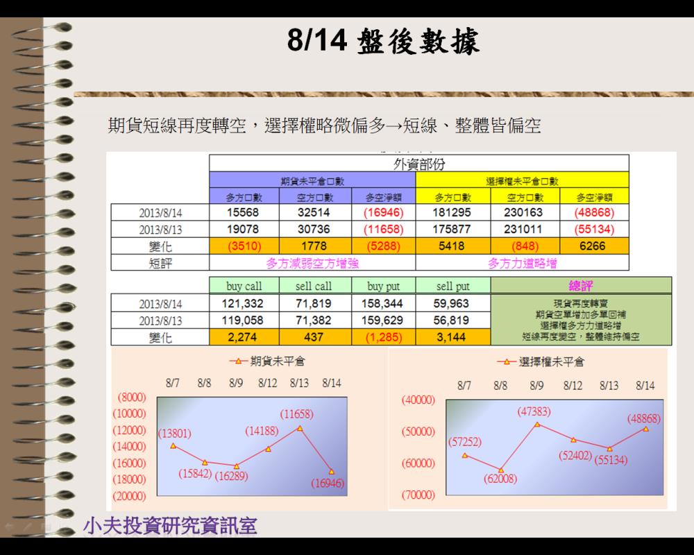 8/14 盤後數據 壓力相對重_03