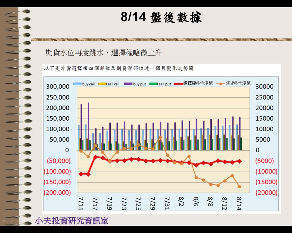 8/14 盤後數據 壓力相對重_04
