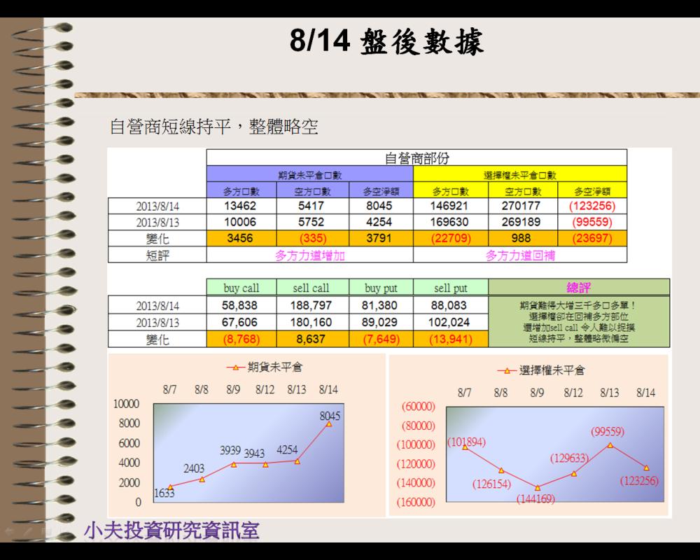 8/14 盤後數據 壓力相對重_05