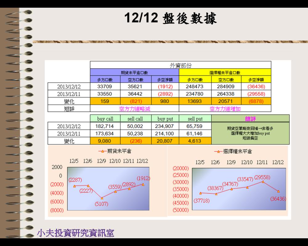 12/12(後)外資自營籌碼