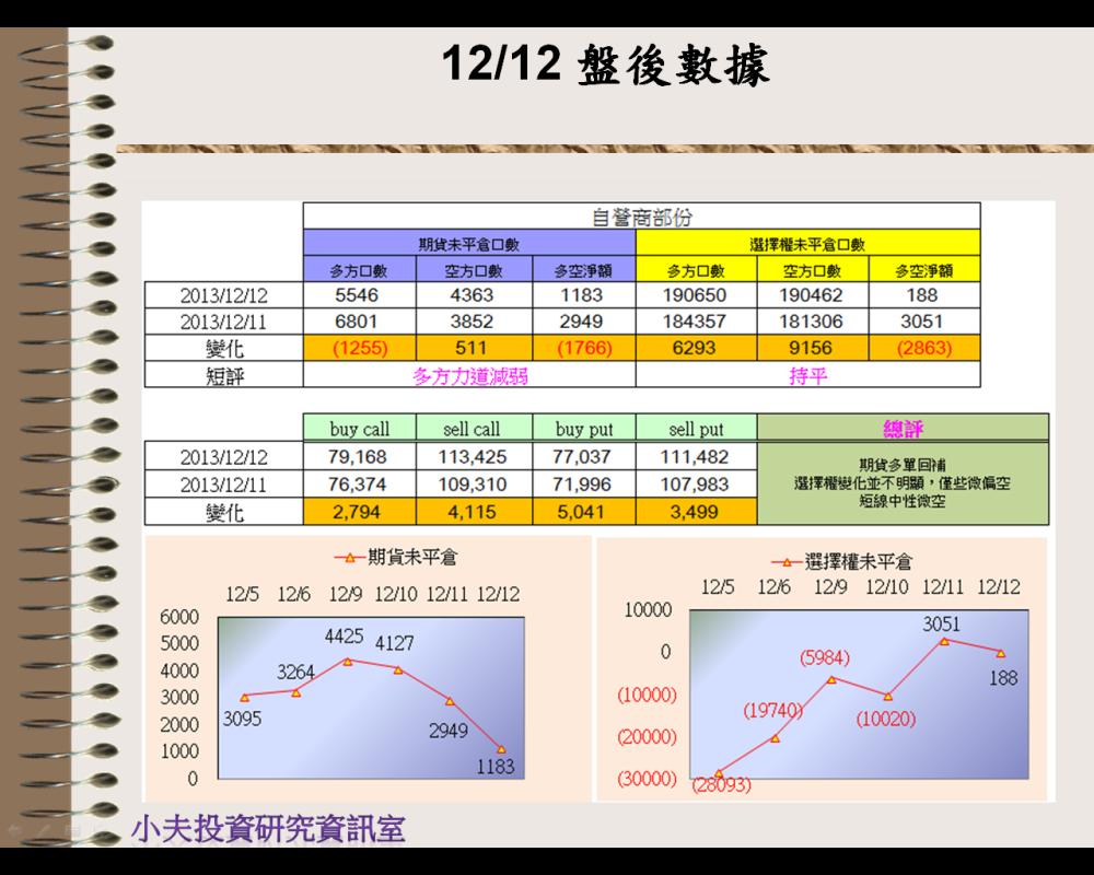 12/12(後)外資自營籌碼_03