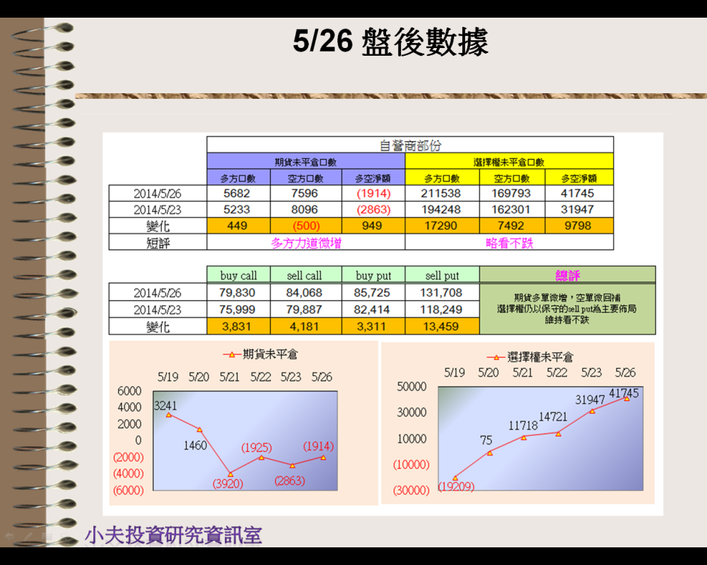 5/26(後)外資自營籌碼_03