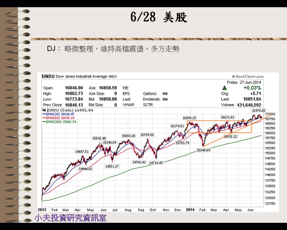美股-20140628