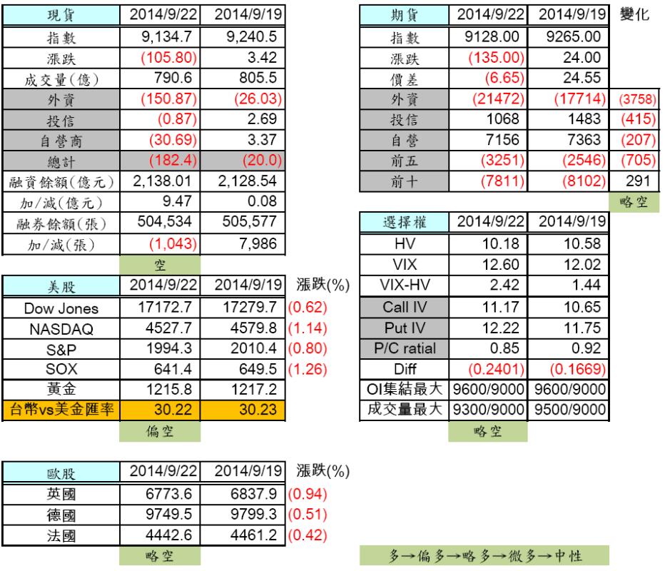 9/23  盤前分析_02