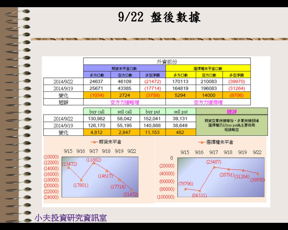 9/22(後)外資自營期權籌碼及OP OI
