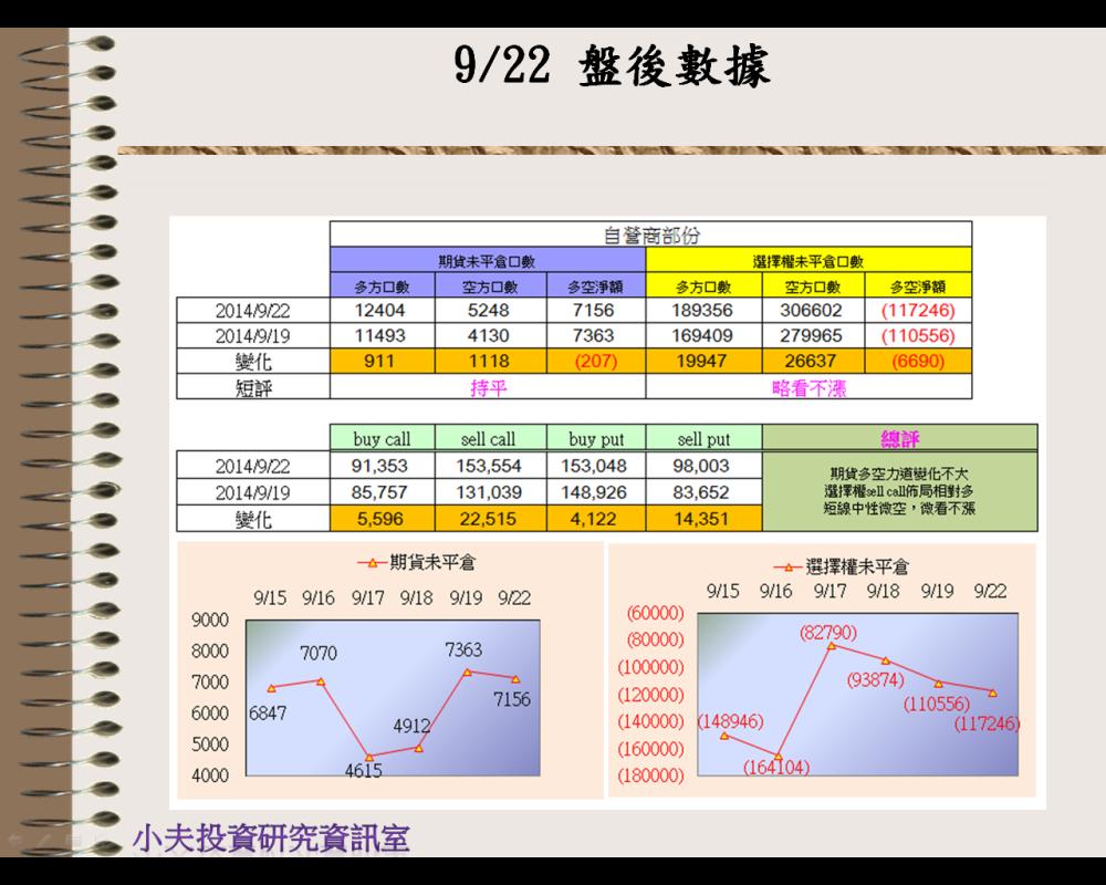 9/22(後)外資自營期權籌碼及OP OI_03