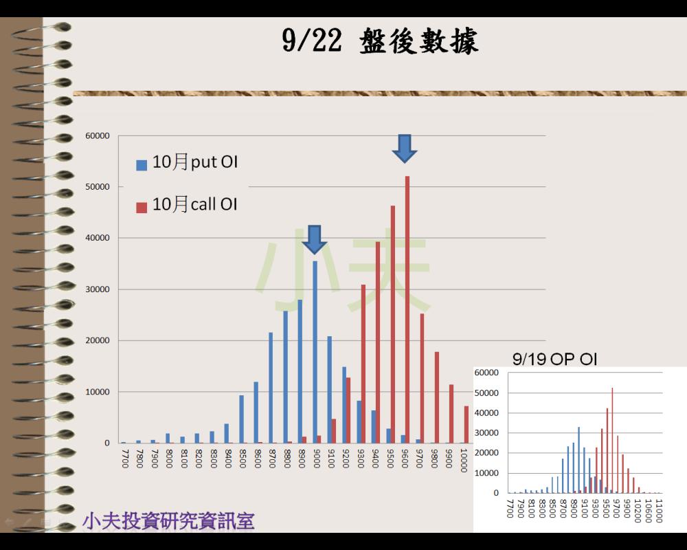 9/22(後)外資自營期權籌碼及OP OI_04