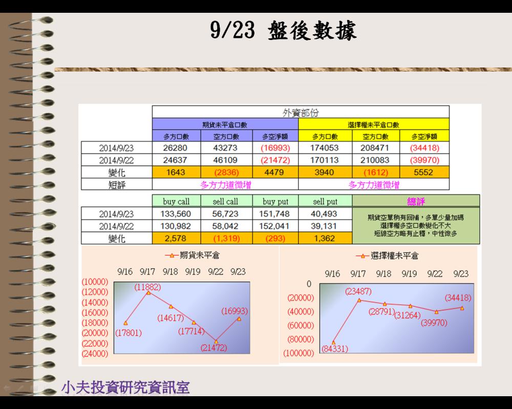 9/23(後)外資自營期權籌碼及OP OI