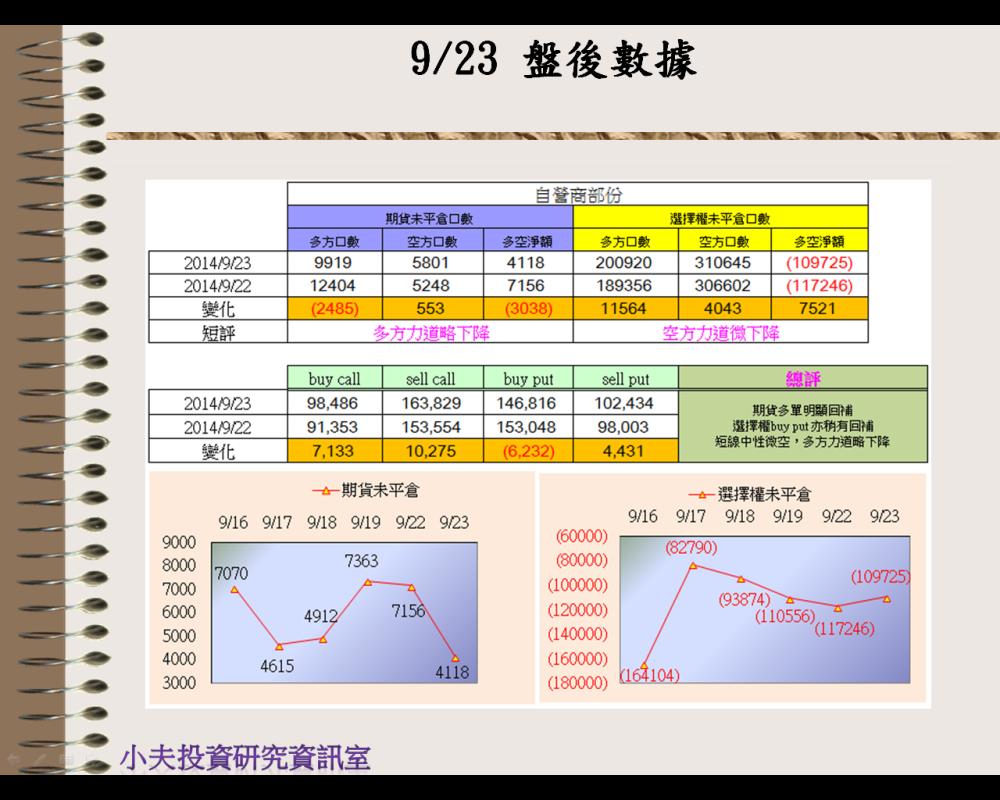9/23(後)外資自營期權籌碼及OP OI_03