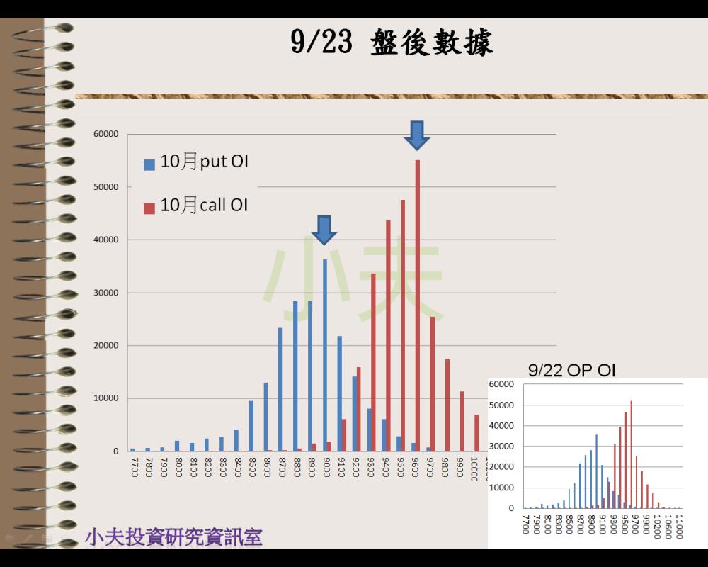 9/23(後)外資自營期權籌碼及OP OI_04