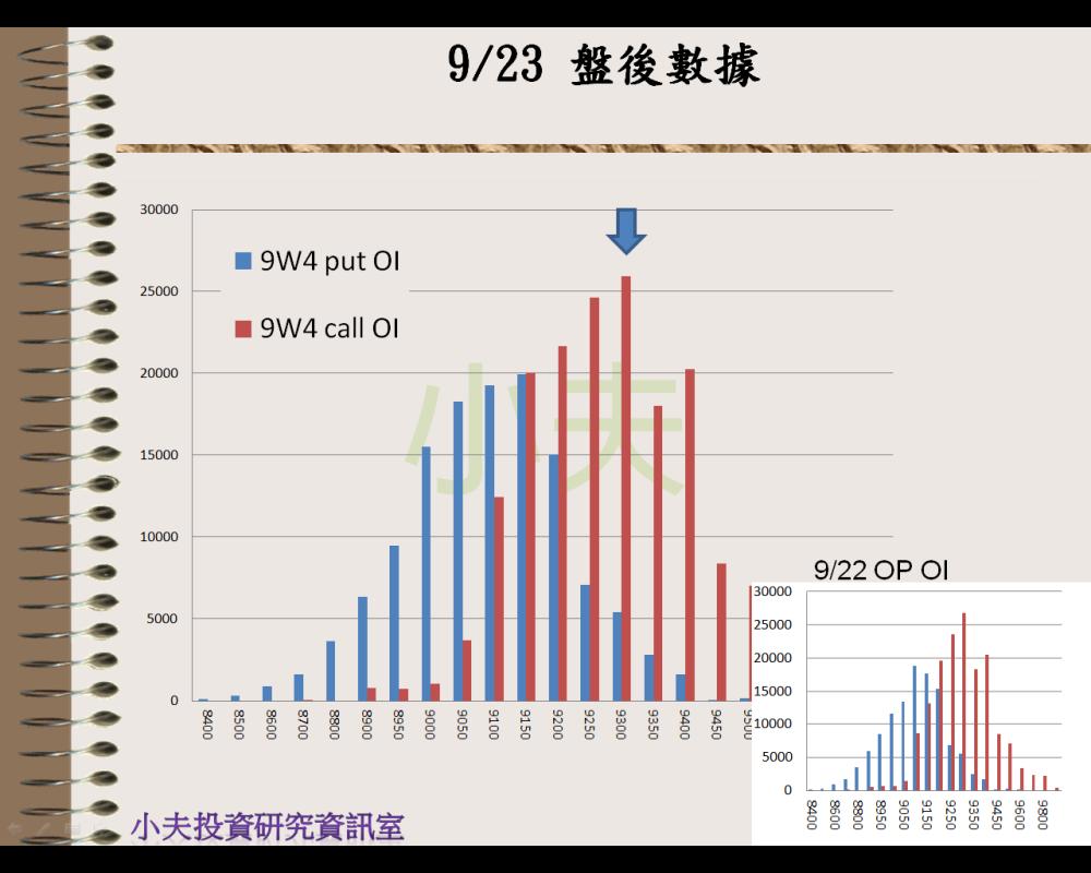 9/23(後)外資自營期權籌碼及OP OI_05