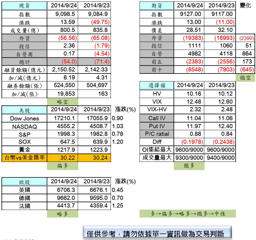 9/25  盤前分析_02