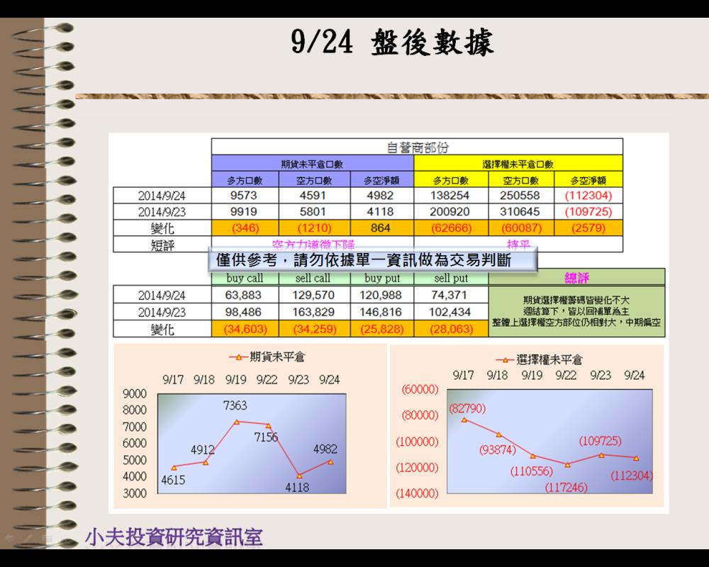 9/24(後)外資自營期權籌碼及OP OI_03