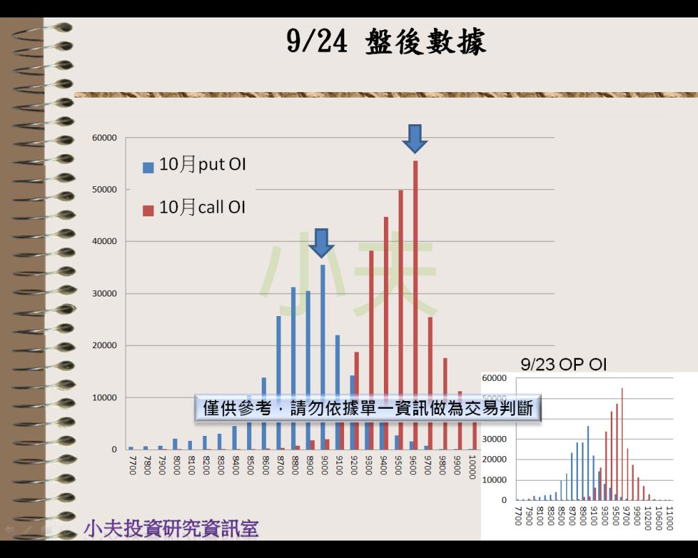 9/24(後)外資自營期權籌碼及OP OI_04