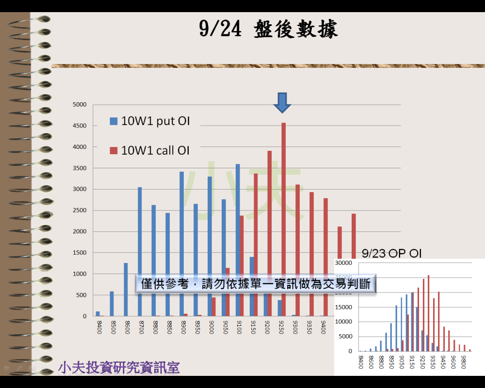 9/24(後)外資自營期權籌碼及OP OI_05