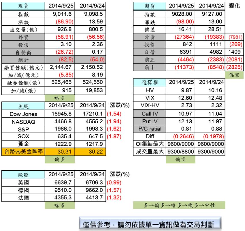9/26  盤前分析_02