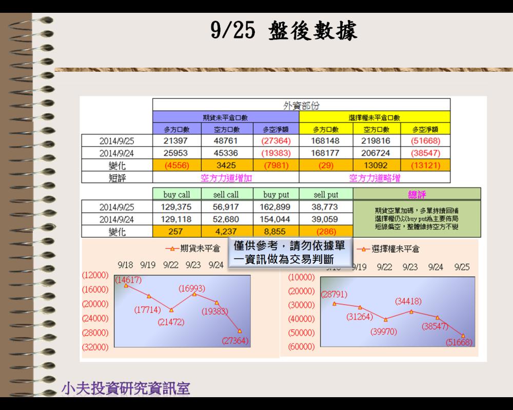 9/25(後)外資自營期權籌碼及OP OI