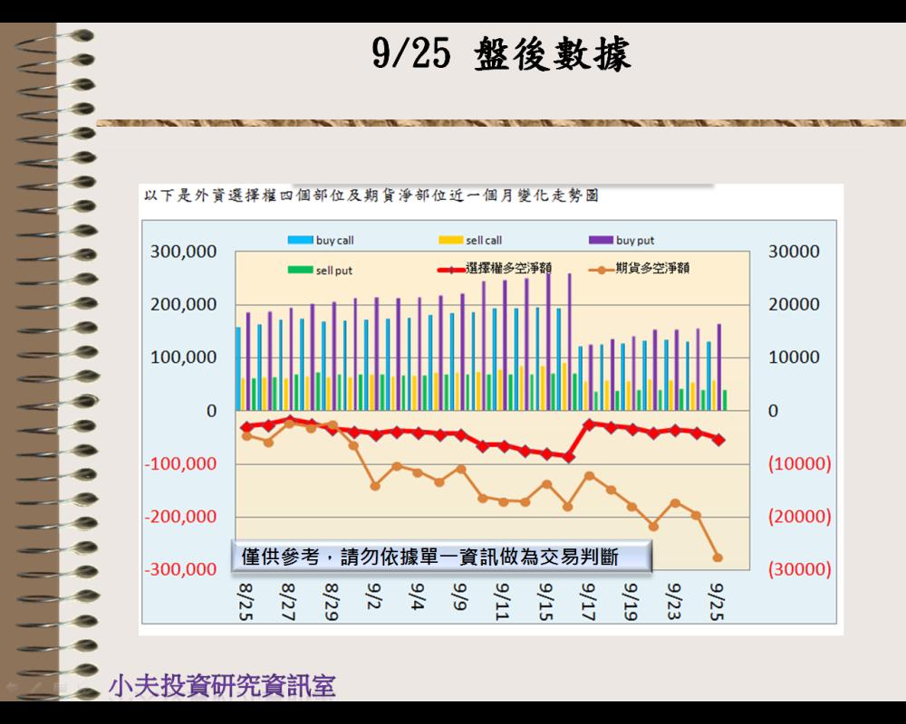 9/25(後)外資自營期權籌碼及OP OI_02