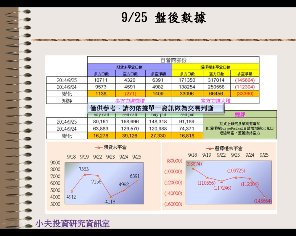 9/25(後)外資自營期權籌碼及OP OI_03