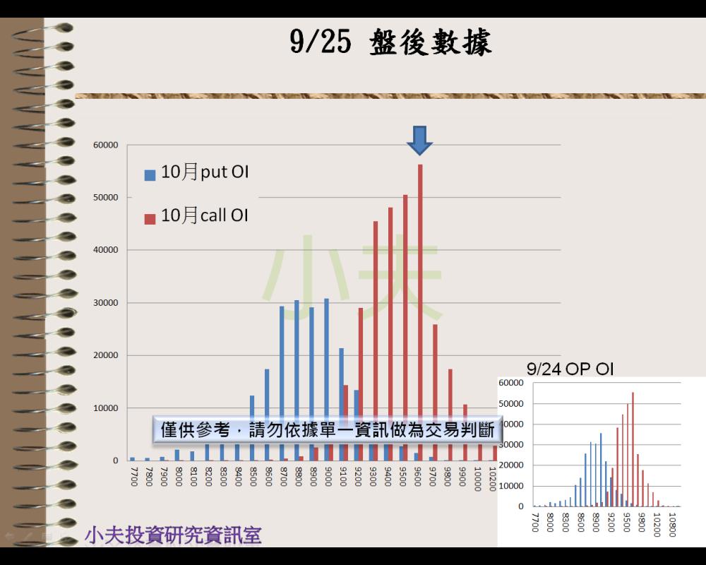 9/25(後)外資自營期權籌碼及OP OI_04