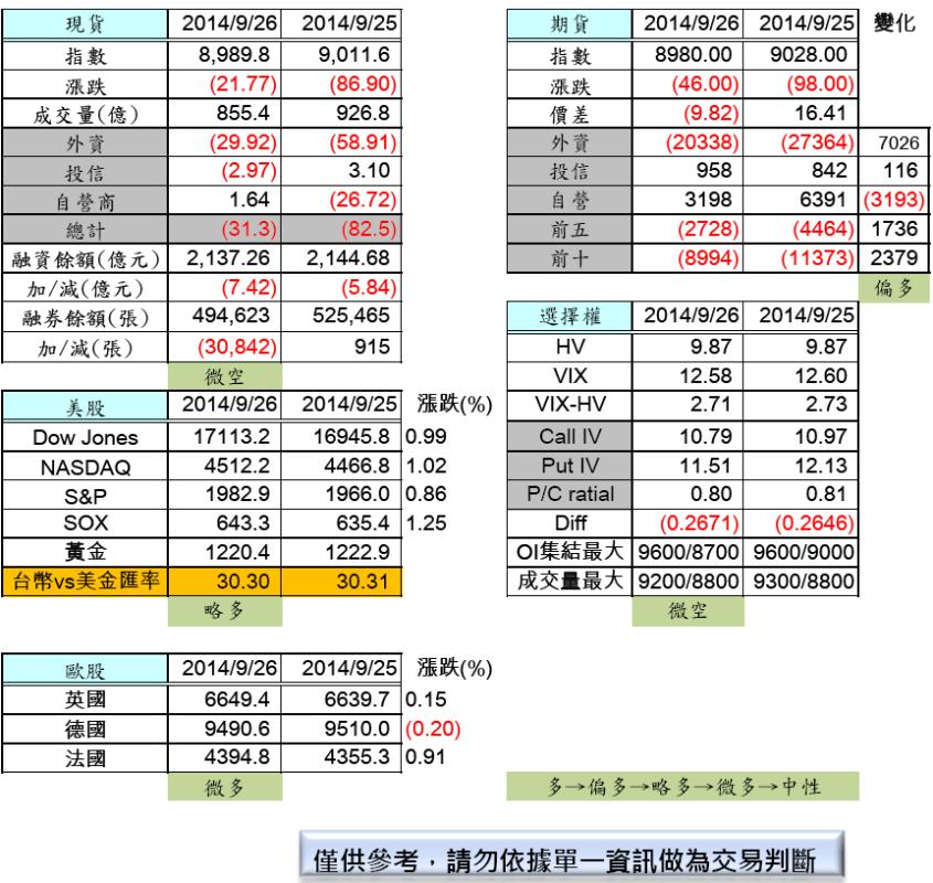 9/29  盤前分析_02