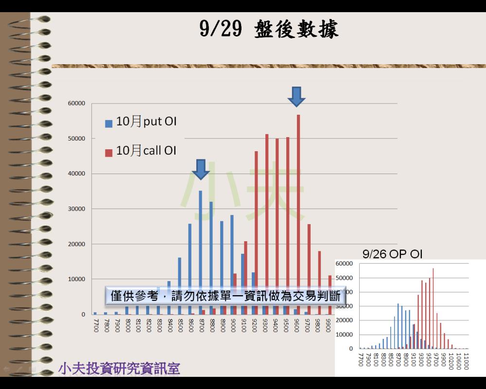 9/29(後)外資自營期權籌碼及OP OI_04