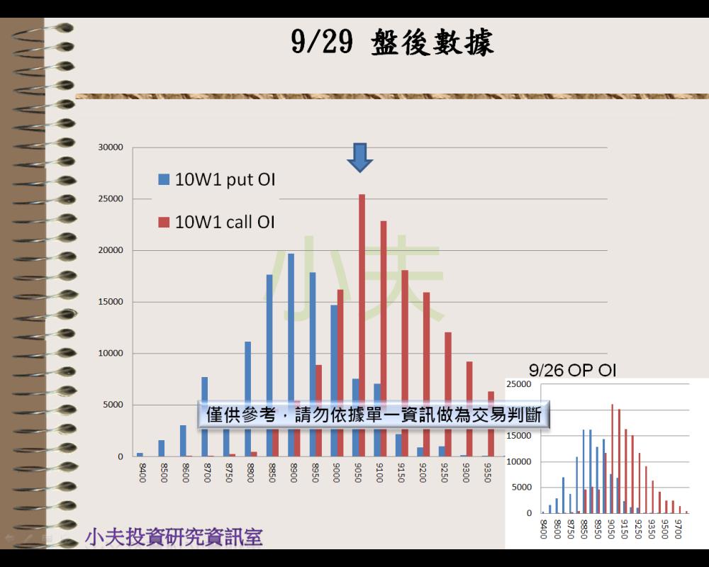 9/29(後)外資自營期權籌碼及OP OI_05