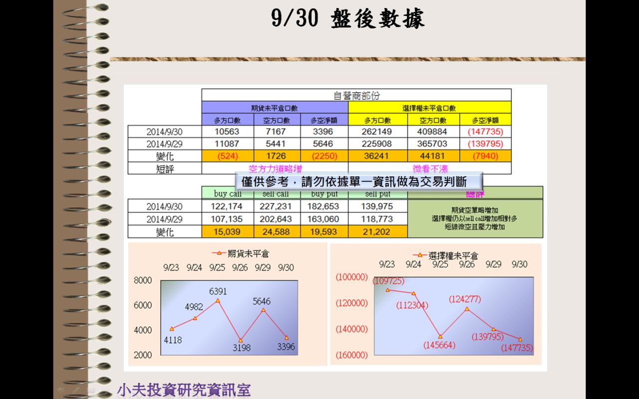 9/30(後)外資自營期權籌碼及OP OI_03